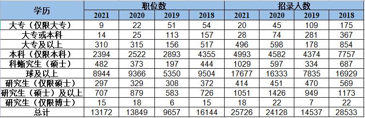 近五年国考职位学历及人数统计表.png